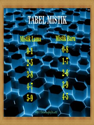 Tabel Shio dan Mistik | Table data Shio | table data Mistik