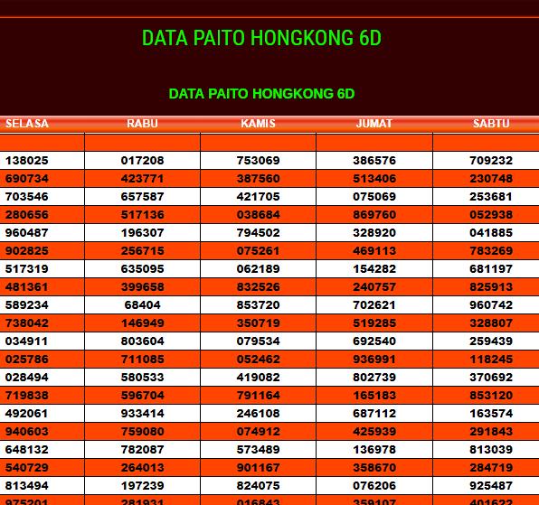 DATA PAITO HONGKONG 6D   Data Pengeluaran Hongkong 6D