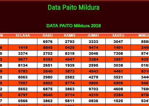 Data Paito Mildura | DATA PENGELUARAN MILDURA | DATA RESULT